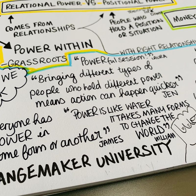 Sketch notes show what we discussed at a Changemaker University session